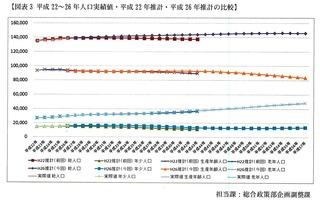 2014年09月09日総務_将来人口推計(平成26~57)について_ページ_1