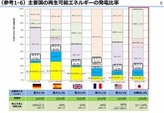 発電比率国際比較_経産省資料_原発ゼロTM-2