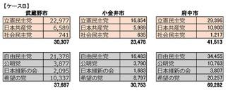 17衆議院選_政党別比例票_ページ_2