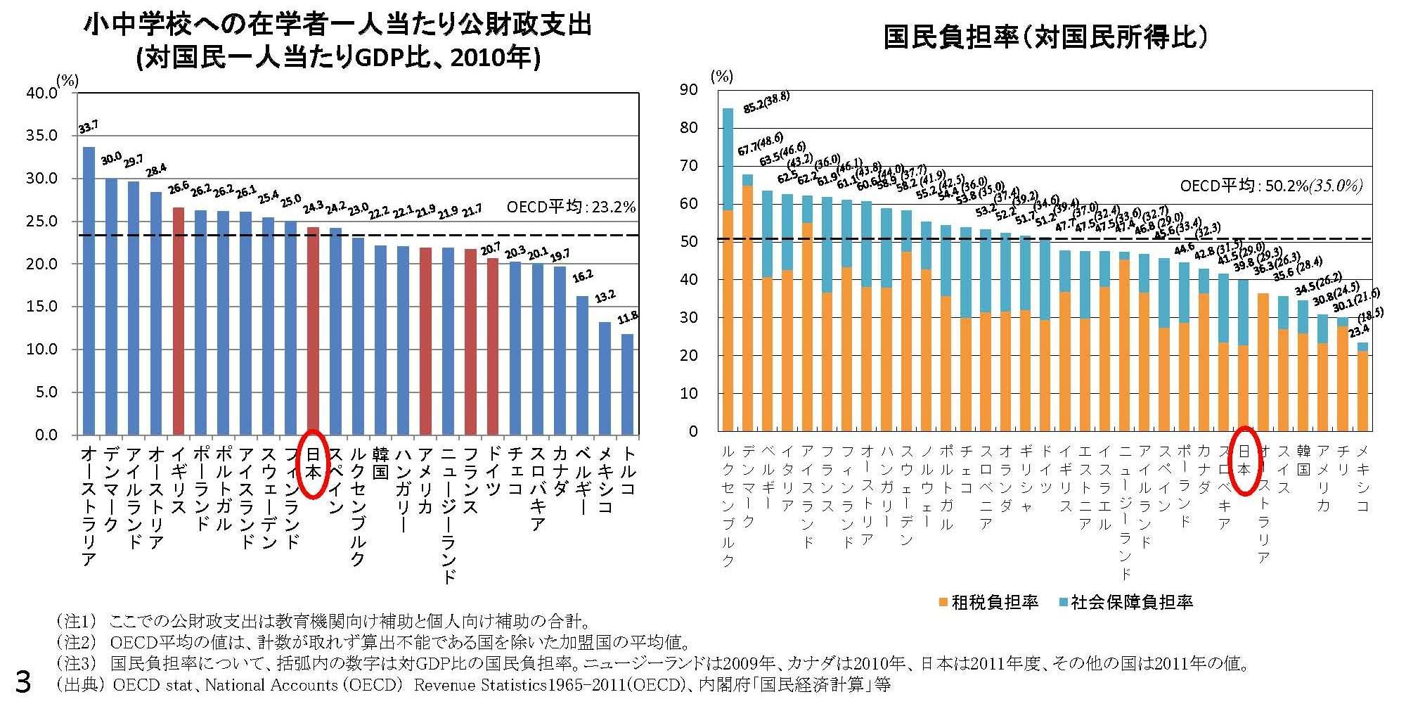 武蔵野市議 川名ゆうじ blog日本は小中学校にお金をかけ過ぎか?トラックバック