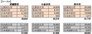 17衆議院選_政党別比例票_ページ_1