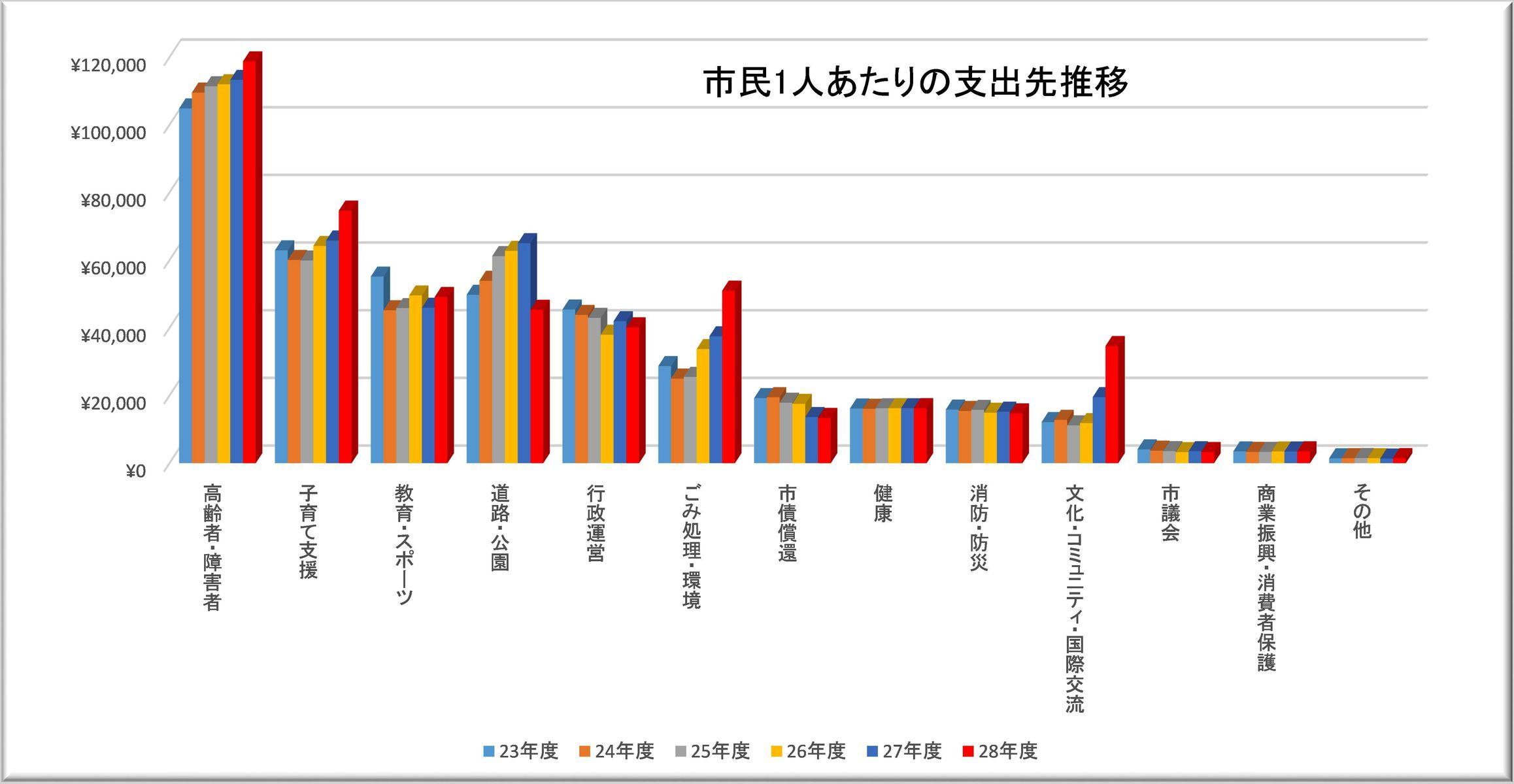 武蔵野市議 川名ゆうじ blog予算は何に使っている? 市民1人あたりの推移トラックバック