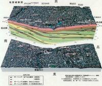 外環道路地層図