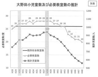大野田小児童数の増加について_ページ_2