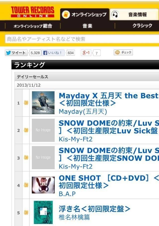 チャート オリコン デイリー 「NiziU」、新曲がオリコンデイリーシングルチャートで5日連続1位に(WoW!Korea)