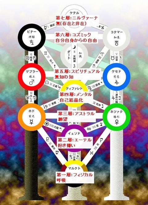 tree_of_life七つの身体