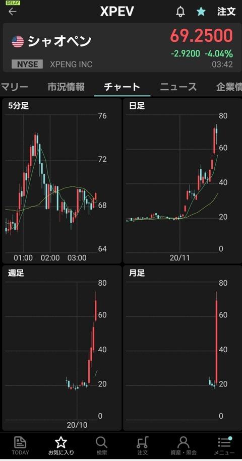 株価 Xpev