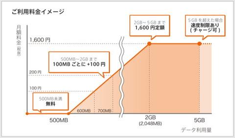 0 SIM _ So-net モバイルサービス2