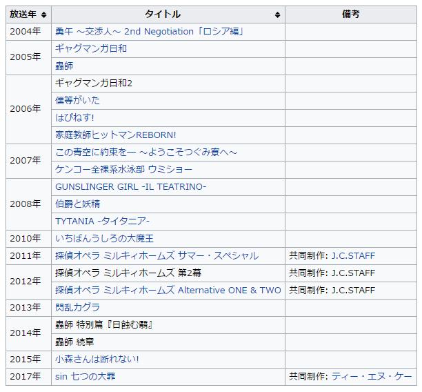 アートランド   Wikipedia