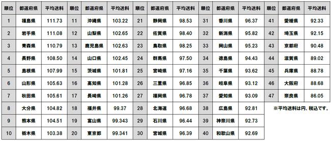 ZOZOTOWN送料自由サービスの利用状況を公開 全国平均は96円