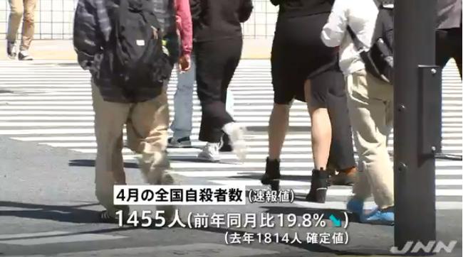 4月の自殺者数、前年比約20%減|TBS_NEWS