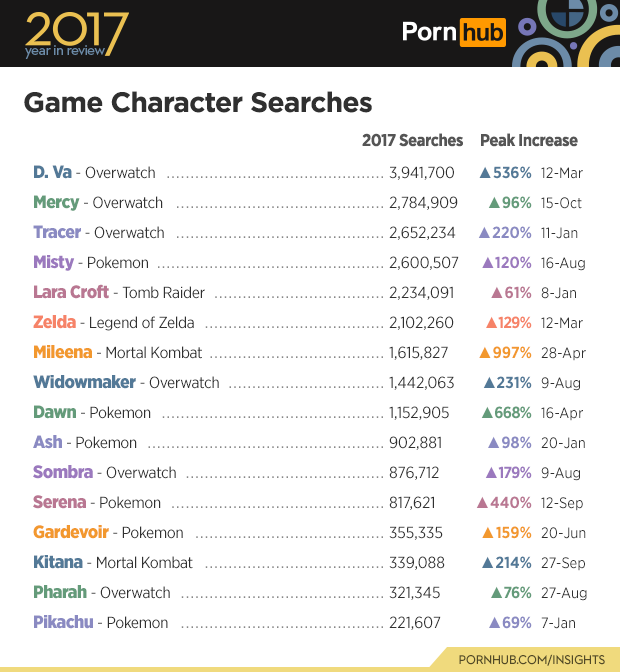 5-pornhub-insights-2017-year-review-game-characters