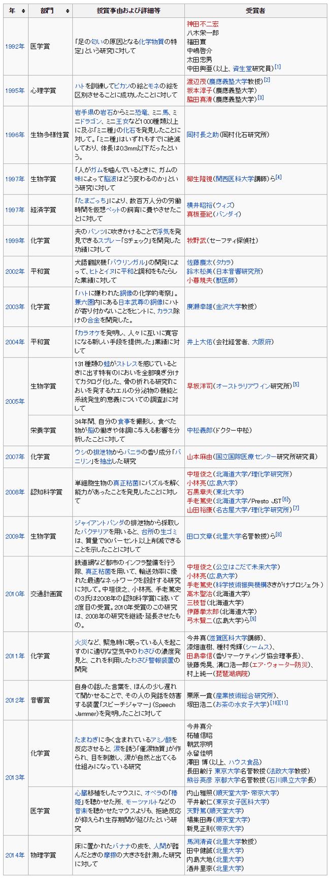 イグノーベル賞日本人受賞者の一覧   Wikipedia