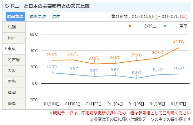 シドニー オーストラリア の天気   日本気象協会 tenki jp