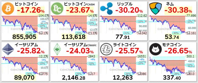 仮想通貨チャート一覧【スマホ高速表示対応】