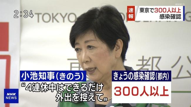 【速報】 東京、コロナ新規感染者が初の300人越え