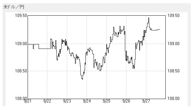 米ドル/円 外国為替 チャート 1週間