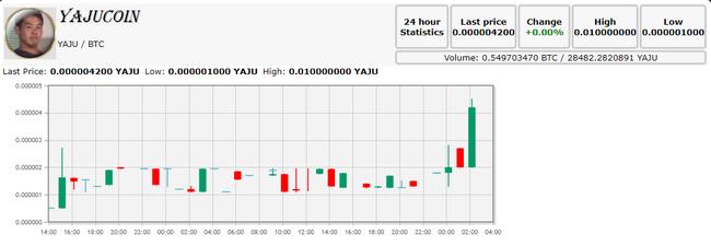 BTC   YAJU Coins exchange
