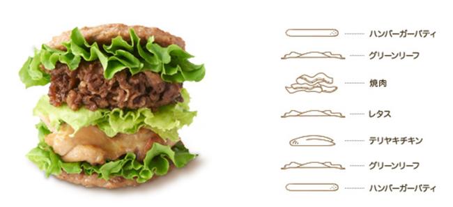 モスバーガー、肉と肉を肉で挟んだにくにくにくバーガーを発売してしまうwwwww