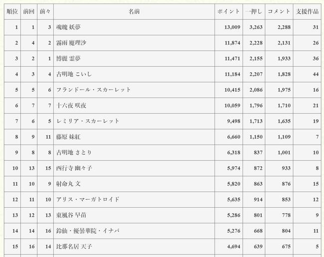 第17回東方Project人気投票
