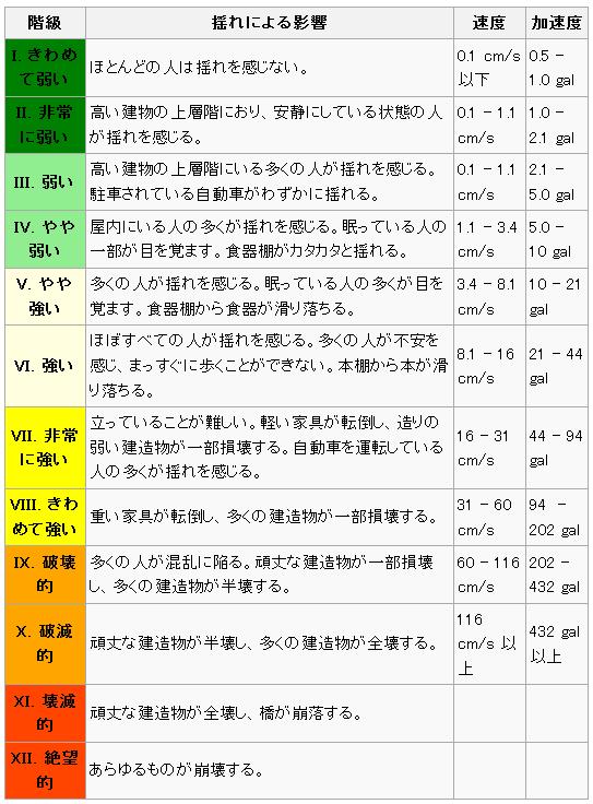 メルカリ震度階級 - Wikipedia