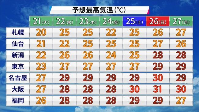 大阪人「あっついなあ…」「今週末とかどんぐらい暑くなるんやろ(チラッ」