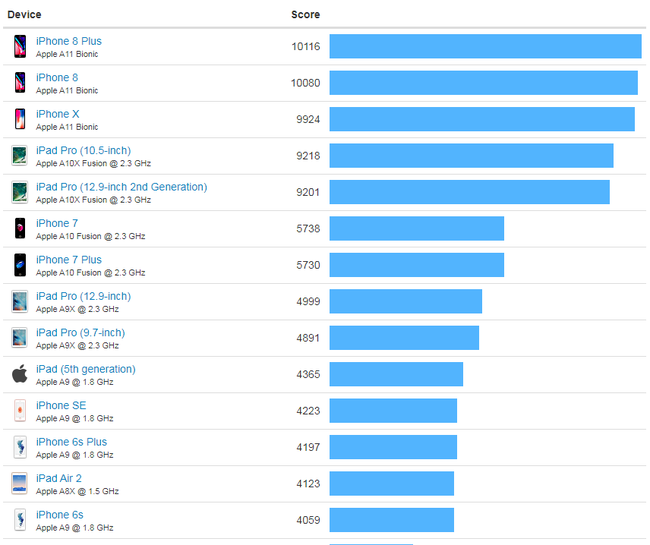 iOS Benchmarks   Geekbench Browser