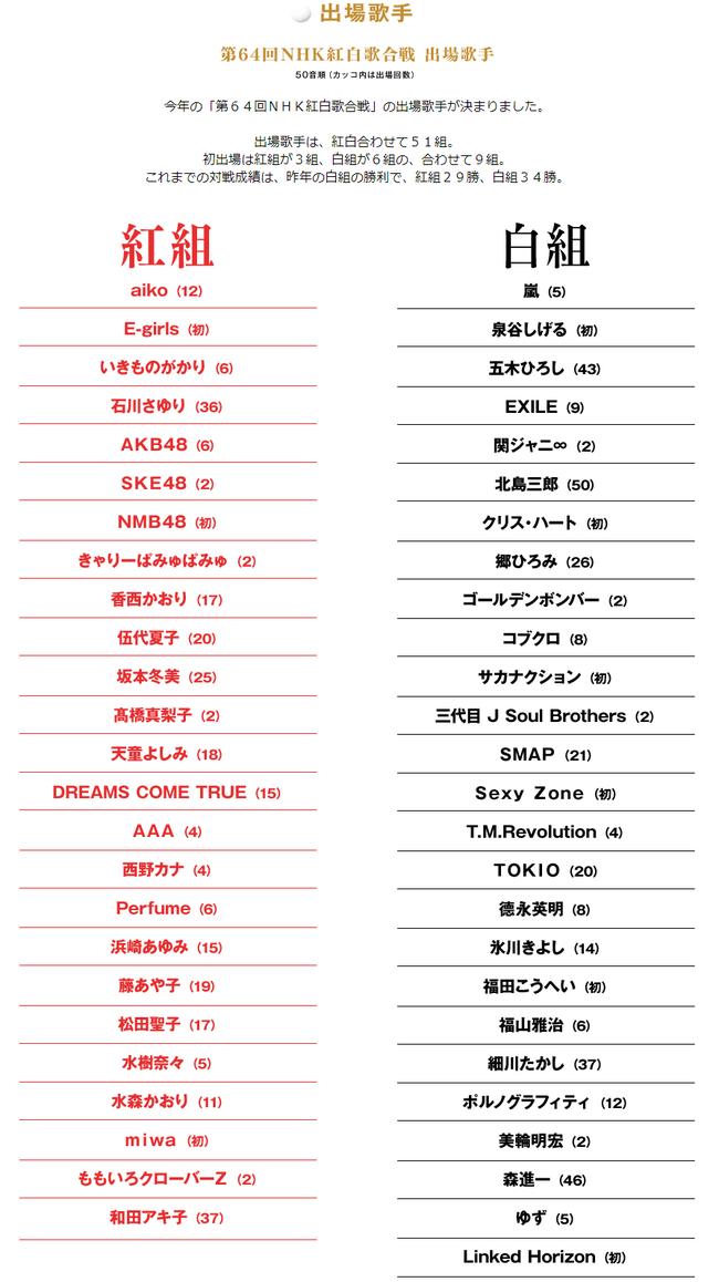 出場歌手|第64回NHK紅白歌合戦