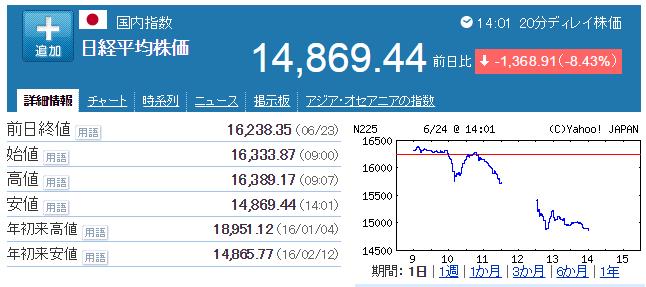 日経平均株価【998407】:国内指数   Yahoo ファイナンス