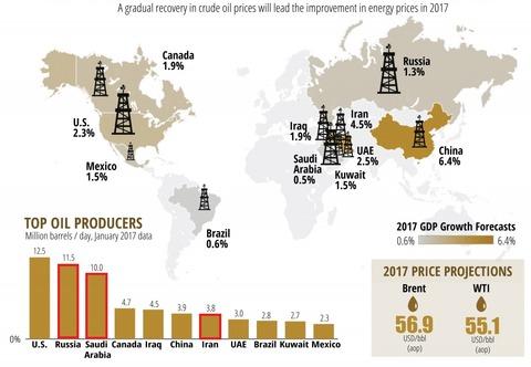 1111原油生産国別