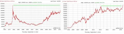 1111円建て金価格グラフ
