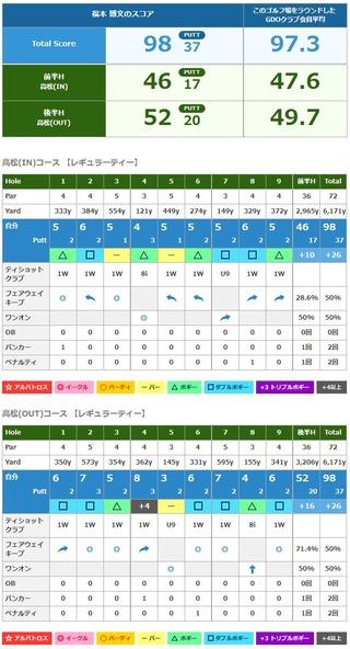 静岡カントリー浜岡コース
