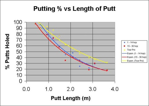 golfnutter-putting-stats