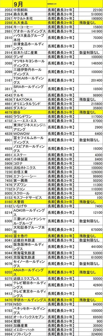 20140830カブコム残高