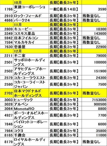 20131025カブコム残高