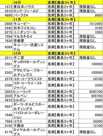 20130926カブコム残高