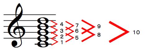 cegb-chord
