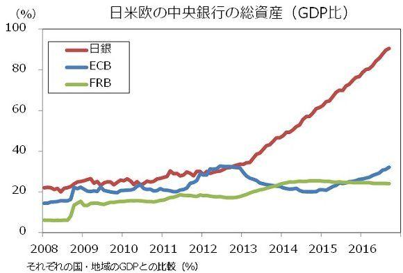 161014_日米欧の中央銀行の総資産_GDP比