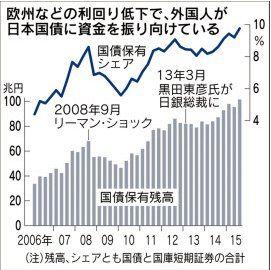 151223_日本国債の外国人保有シェアS