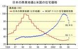080901 00 日本の商業地価と米国の住宅価格