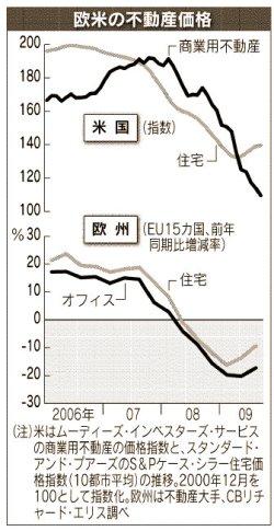 091209_欧米の不動産価格