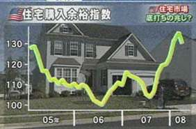 080516 06 米住宅購入余裕指数