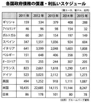2011_各国政府政務の償還と利払のスケジュール