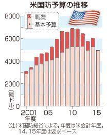 140305_米国の国防予算の推移