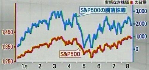 120824_SP500_騰落株線