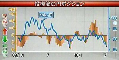 100720_ドル円投機筋のポジション