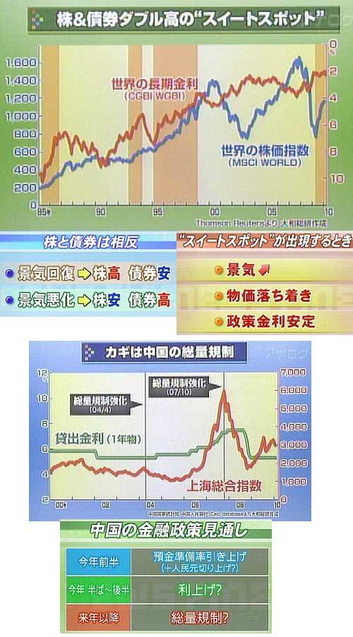 株と債券のダブル高
