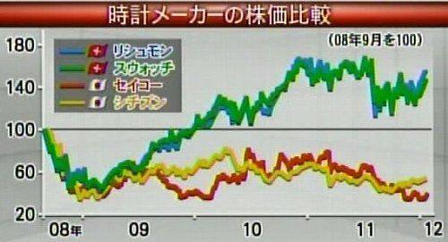 120127_時計メーカーの株価比較