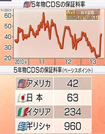 131008_5年物CDS保証料率