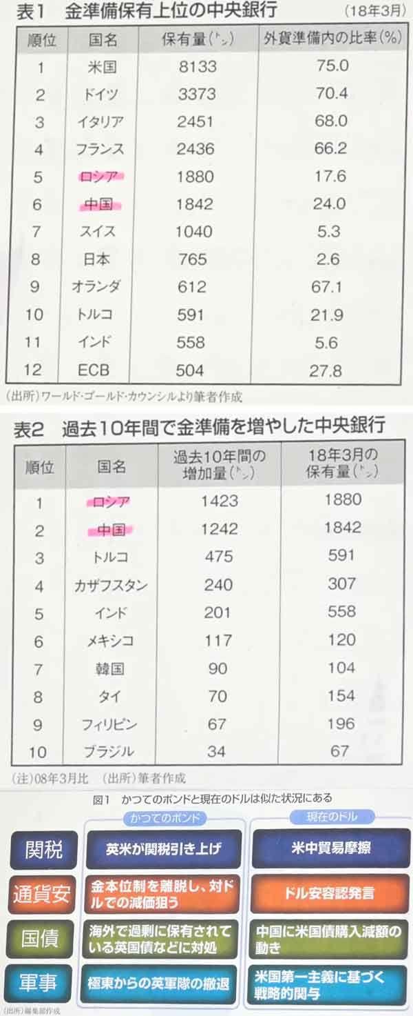 180423_週刊エコノミスト-ドル覇権資料01